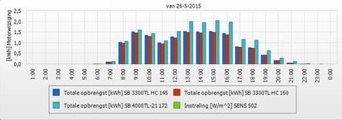 Veehouder Van Mourik haalt 25% meer opbrengst