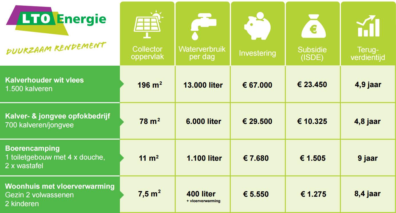 https://www.ltoledenvoordeel.nl/wp-content/uploads/2016/02/tabel-1.jpg